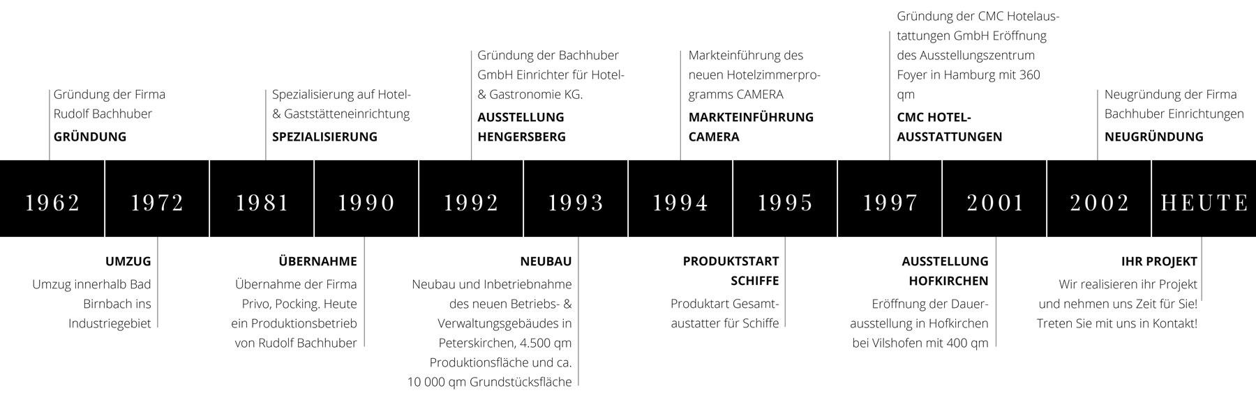 Bachhuber Geschichte